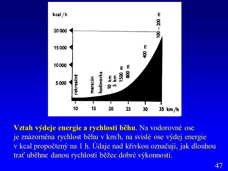 47 Vztah výdeje energie a rychlosti běhu.