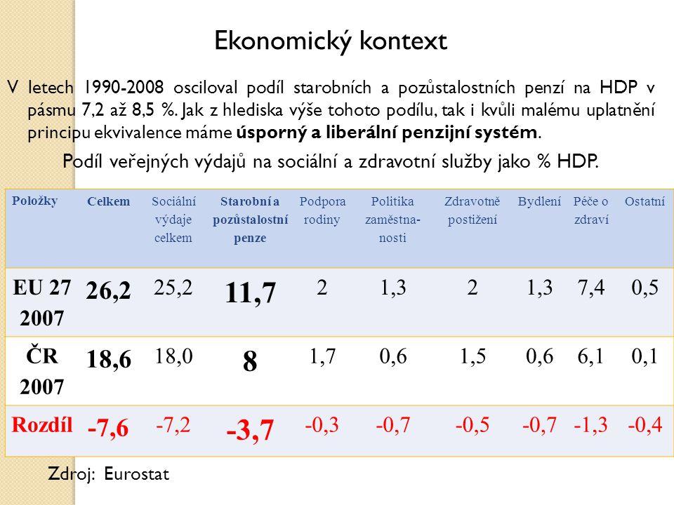 Ekonomický kontext V letech 1990-2008 osciloval podíl starobních a pozůstalostních penzí na HDP v pásmu 7,2 až 8,5 %.