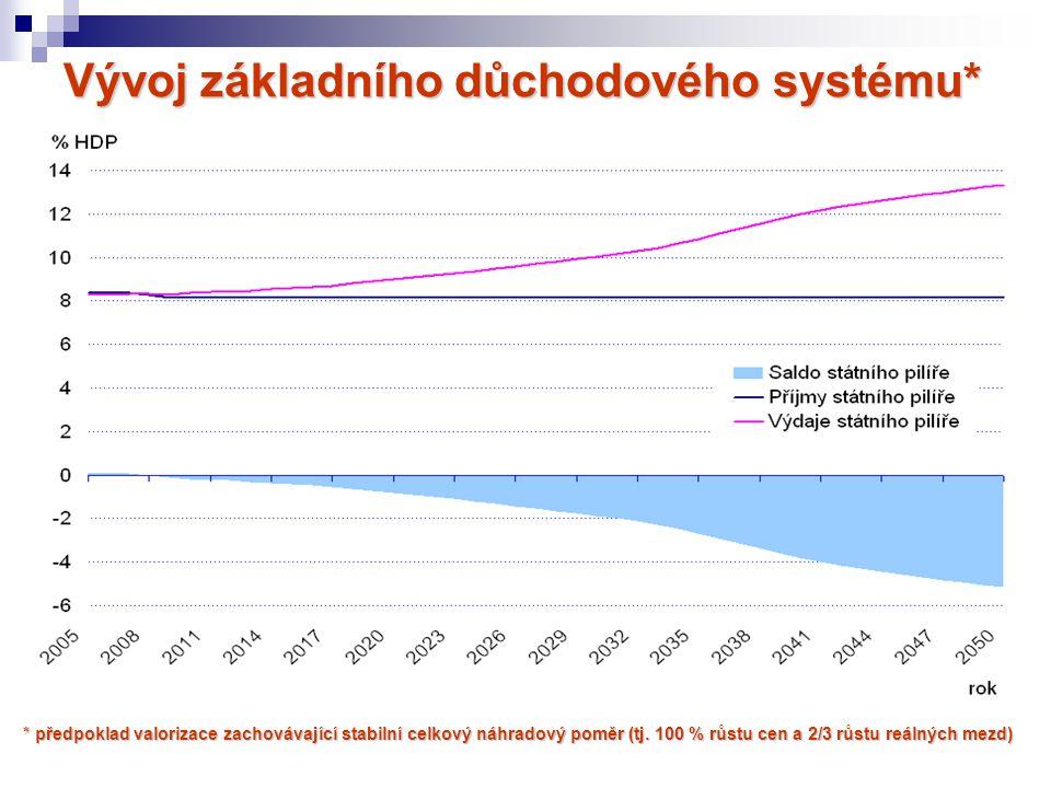 Vývoj základního důchodového systému* * předpoklad valorizace zachovávající stabilní celkový náhradový poměr (tj. 100 % růstu cen a 2/3 růstu reálných