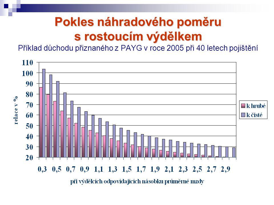 Pokles náhradového poměru s rostoucím výdělkem Pokles náhradového poměru s rostoucím výdělkem Příklad důchodu přiznaného z PAYG v roce 2005 při 40 let
