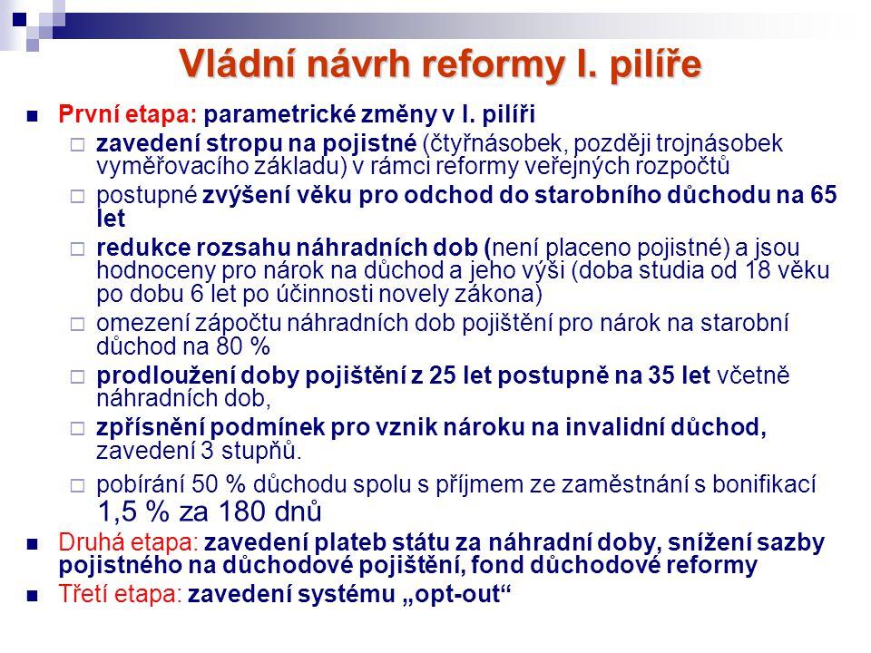 Vládní návrh reformy I. pilíře První etapa: parametrické změny v I. pilíři  zavedení stropu na pojistné (čtyřnásobek, později trojnásobek vyměřovacíh