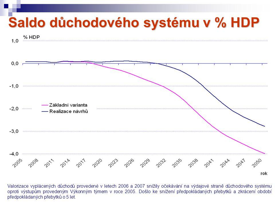 Saldo důchodového systému v % HDP Valorizace vyplácených důchodů provedené v letech 2006 a 2007 snížily očekávání na výdajové straně důchodového systé