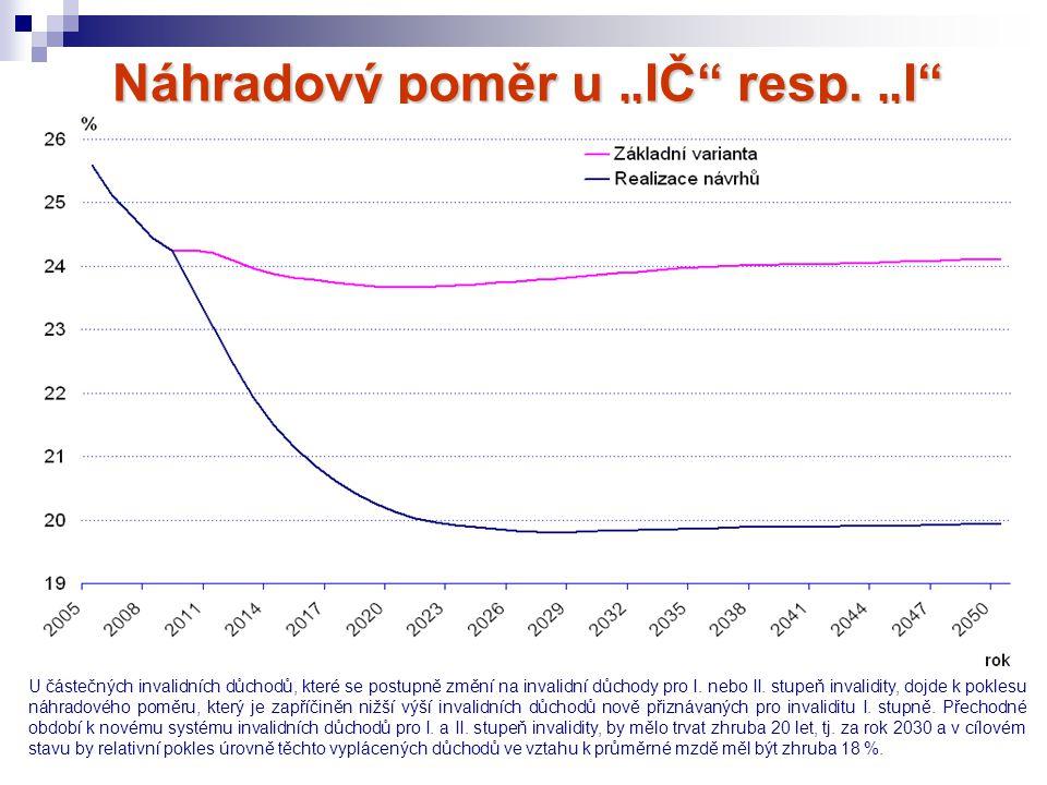 """Náhradový poměr u """"IČ"""" resp. """"I"""" I. a II. stupně v % U částečných invalidních důchodů, které se postupně změní na invalidní důchody pro I. nebo II. st"""
