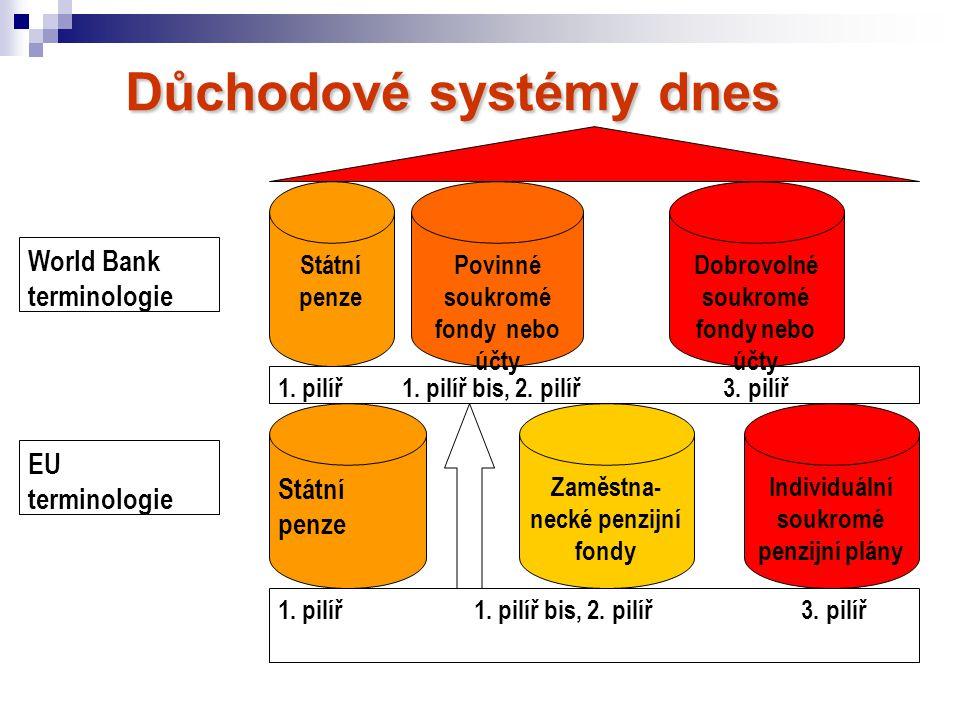Důchodové systémy dnes Důchodové systémy dnes Státní penze Povinné soukromé fondy nebo účty Dobrovolné soukromé fondy nebo účty Individuální soukromé