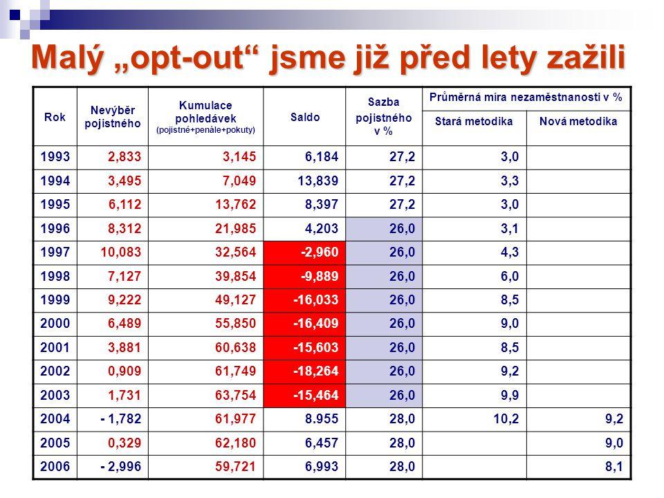 """Malý """"opt-out"""" jsme již před lety zažili Rok Nevýběr pojistného Kumulace pohledávek (pojistné+penále+pokuty) Saldo Sazba pojistného v % Průměrná míra"""