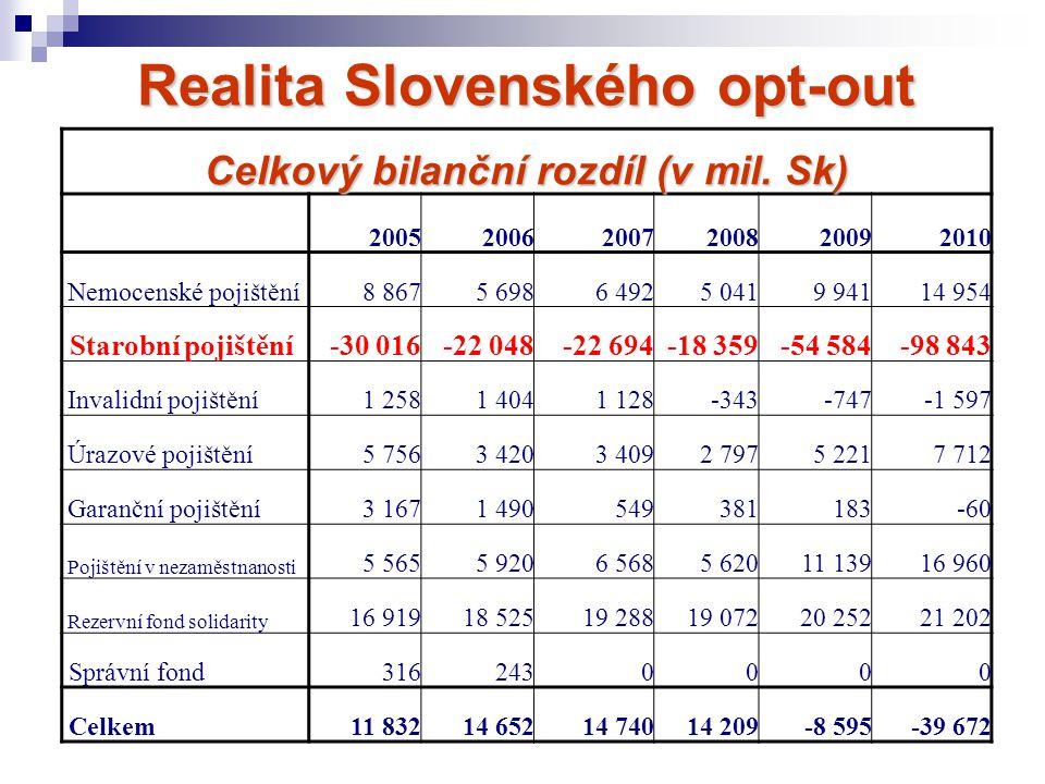 Realita Slovenského opt-out Celkový bilanční rozdíl (v mil. Sk) 200520062007200820092010 Nemocenské pojištění8 8675 6986 4925 0419 94114 954 Starobní