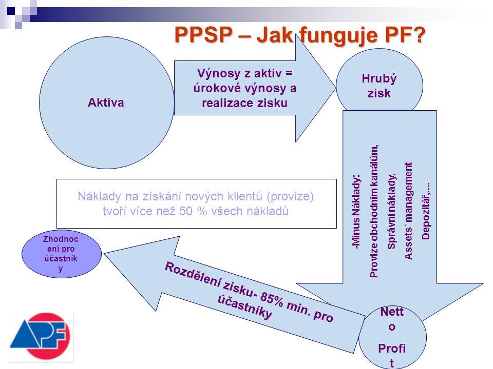 PPSP – Jak funguje PF? Aktiva Výnosy z aktiv = úrokové výnosy a realizace zisku Hrubý zisk - Mí nus Náklady : Provize obchodním kanálům, Správní nákla