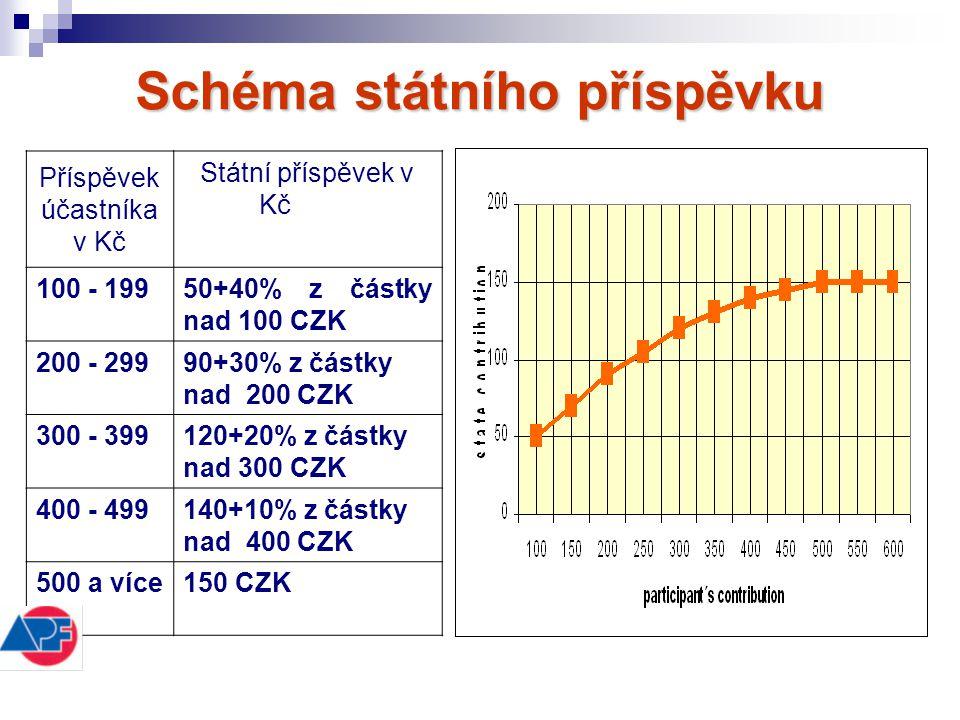 Schéma státního příspěvku Příspěvek účastníka v Kč Státní příspěvek v Kč 100 - 19950+40% z částky nad 100 CZK 200 - 29990+30% z částky nad 200 CZK 300