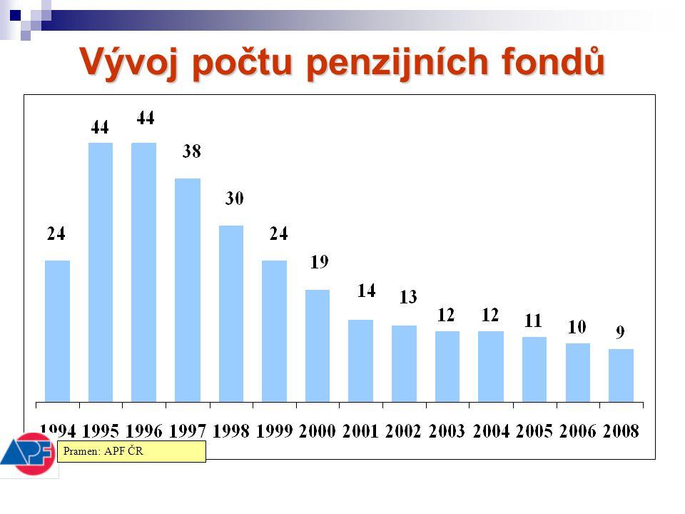 Vývoj počtu penzijních fondů Pramen: APF ČR