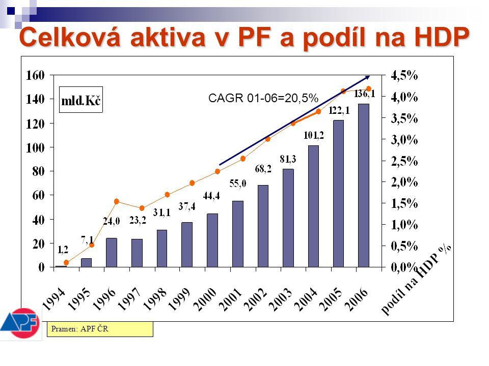 Celková aktiva v PF a podíl na HDP CAGR 01-06=20,5% Pramen: APF ČR