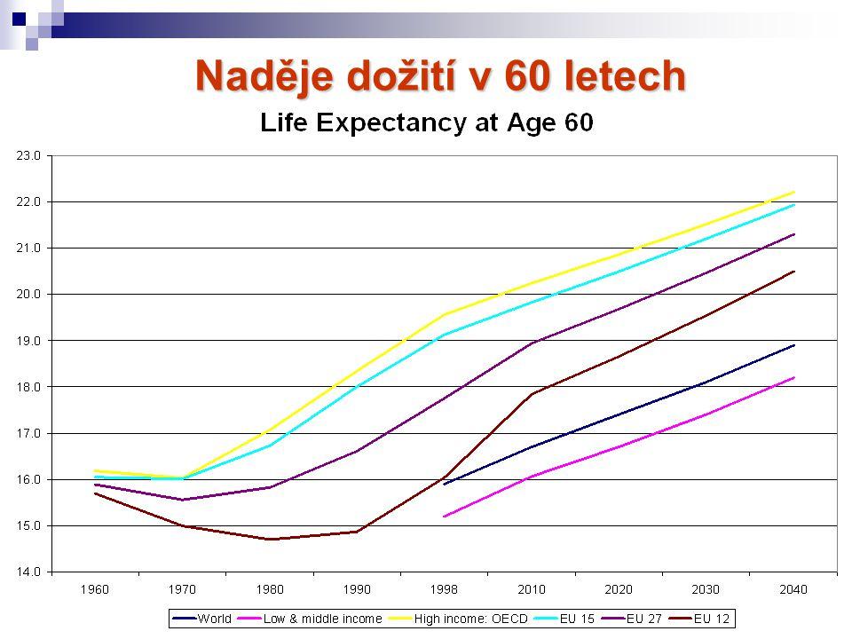 Naděje dožití v 60 letech