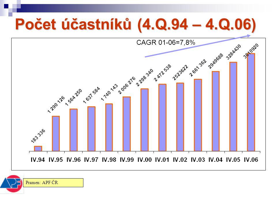 Počet účastníků (4.Q.94 – 4.Q.06) CAGR 01-06=7,8% Pramen: APF ČR