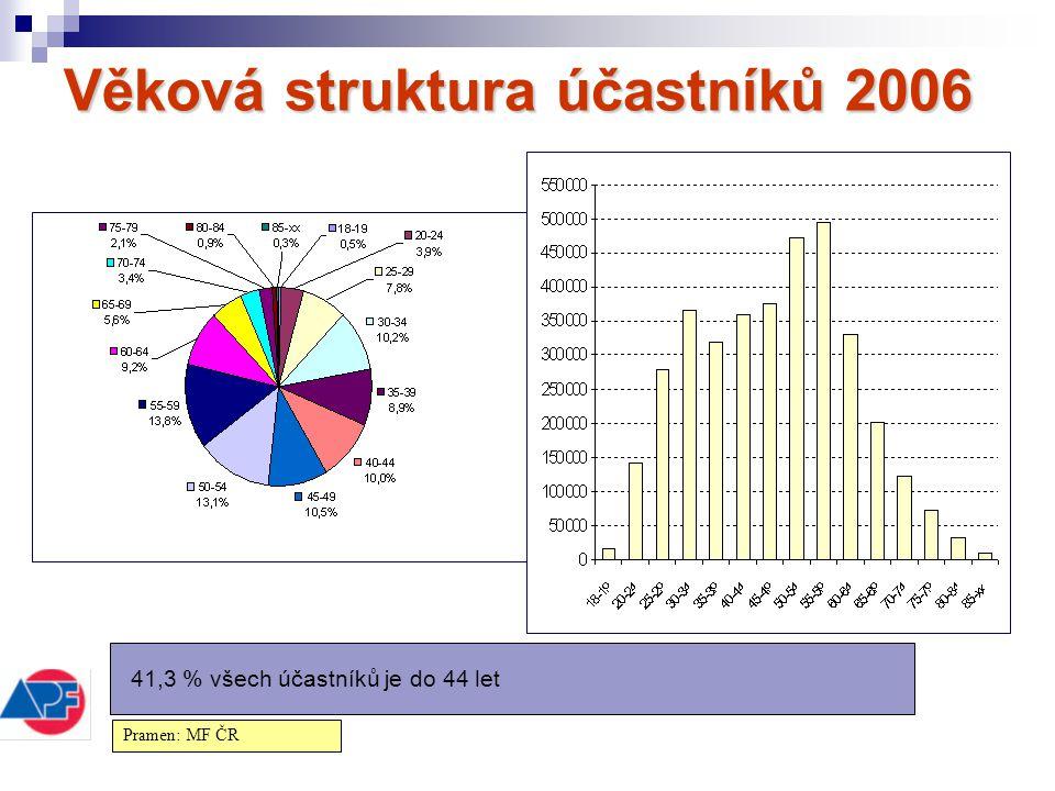 Věková struktura účastníků 2006 41,3 % všech účastníků je do 44 let Pramen: MF ČR