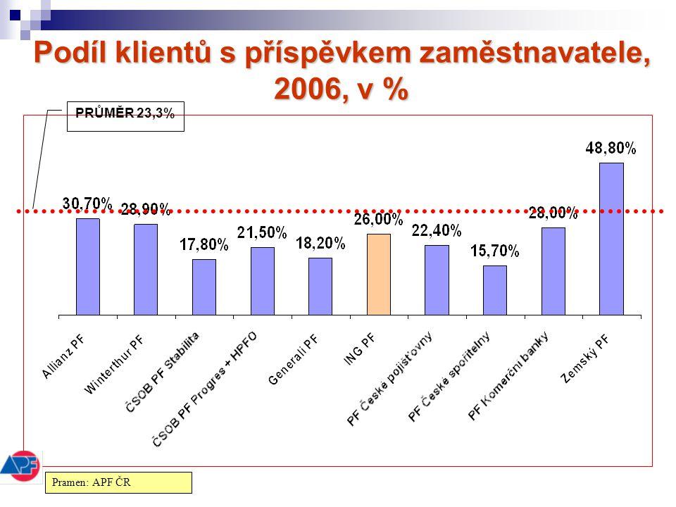 Podíl klientů s příspěvkem zaměstnavatele, 2006, v % PRŮMĚR 23,3% Pramen: APF ČR