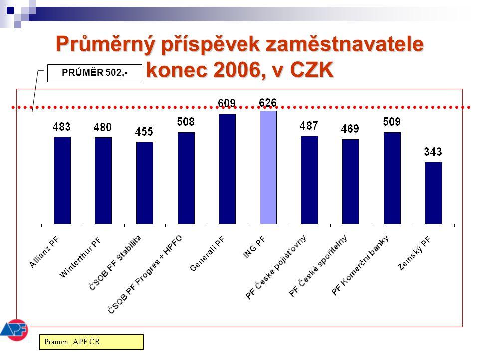 Průměrný příspěvek zaměstnavatele konec 2006, v CZK PRŮMĚR 502,- Pramen: APF ČR