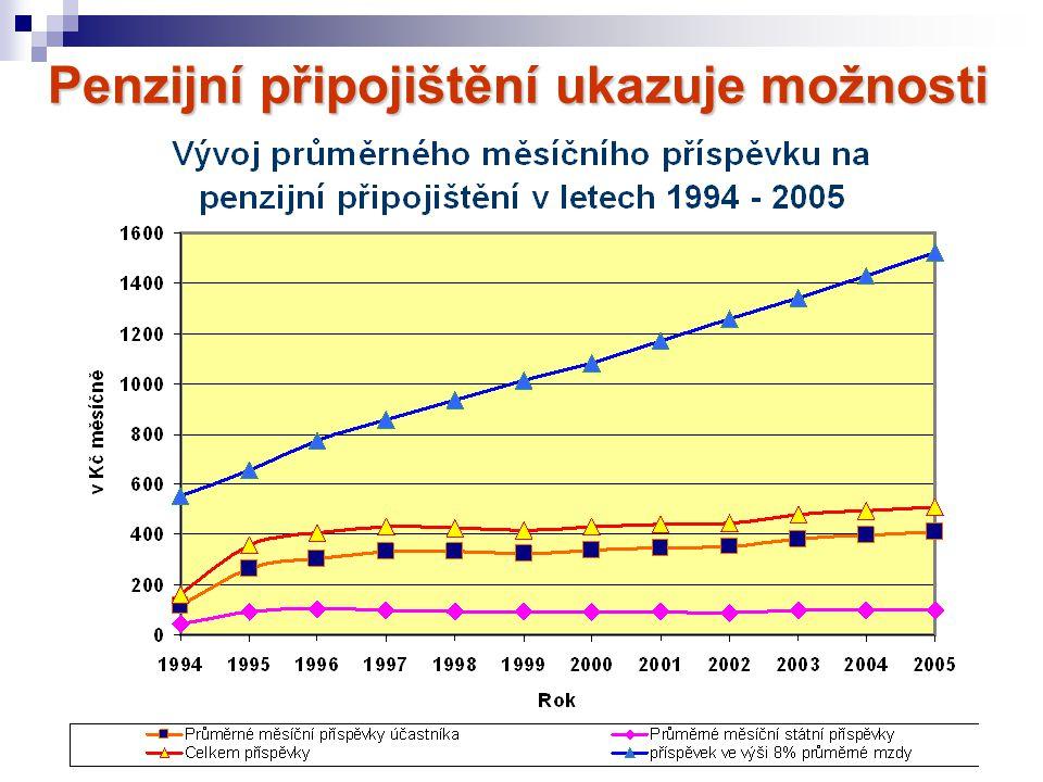 Penzijní připojištění ukazuje možnosti