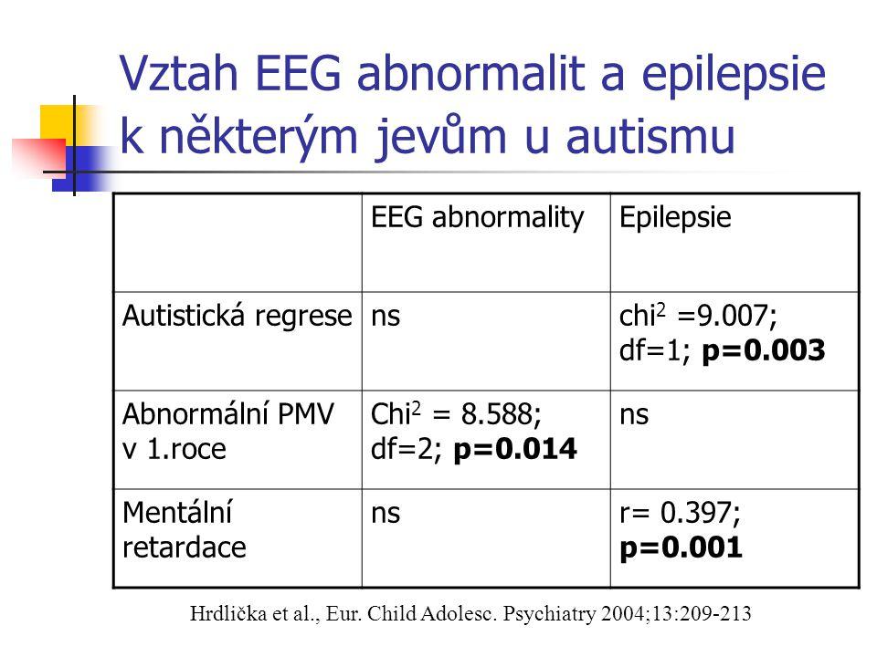 Vztah EEG abnormalit a epilepsie k některým jevům u autismu EEG abnormalityEpilepsie Autistická regresenschi 2 =9.007; df=1; p=0.003 Abnormální PMV v