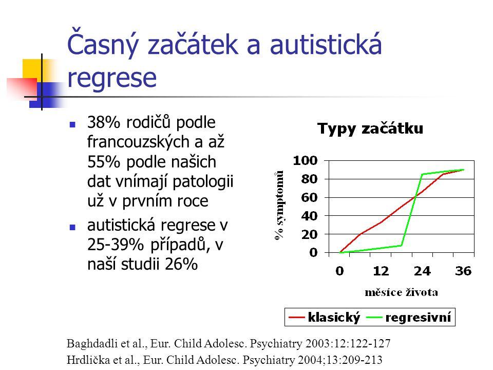 Časný začátek a autistická regrese 38% rodičů podle francouzských a až 55% podle našich dat vnímají patologii už v prvním roce autistická regrese v 25