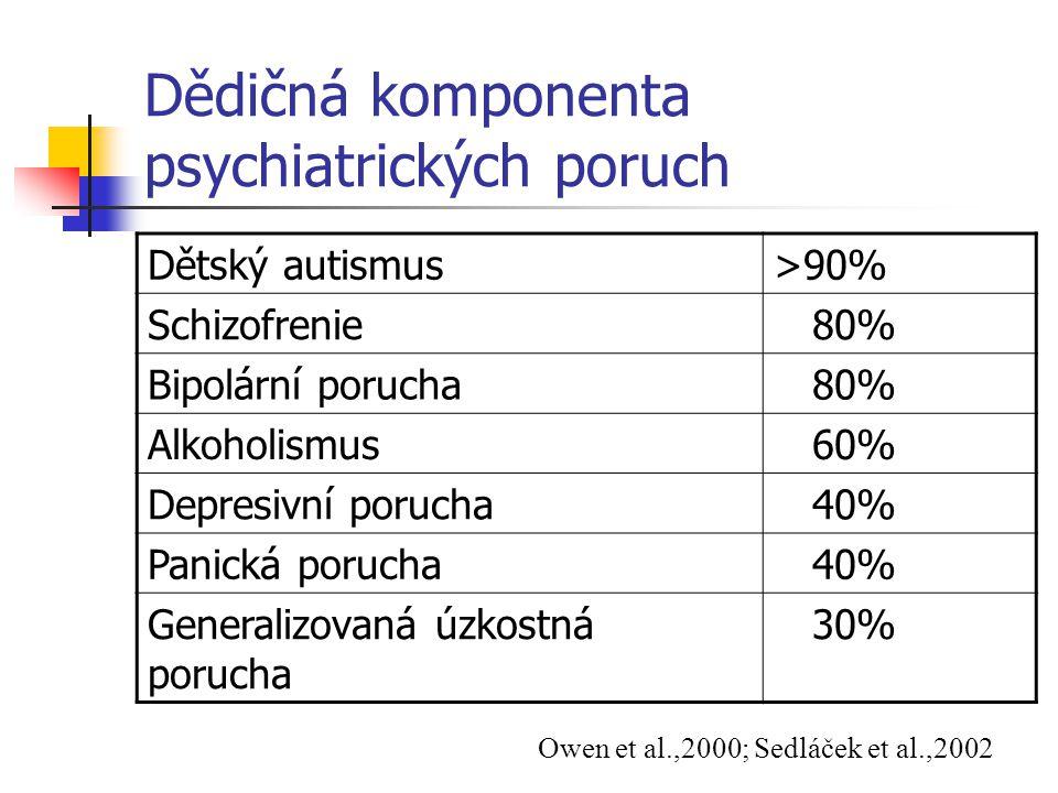 Dědičná komponenta psychiatrických poruch Dětský autismus>90% Schizofrenie 80% Bipolární porucha 80% Alkoholismus 60% Depresivní porucha 40% Panická p