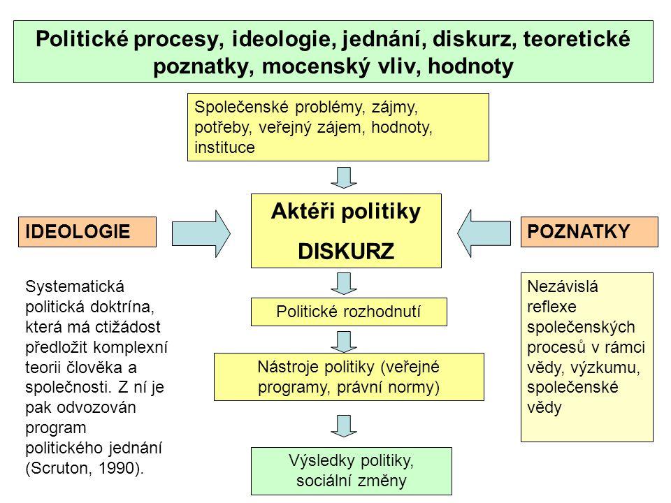 Politické procesy, ideologie, jednání, diskurz, teoretické poznatky, mocenský vliv, hodnoty Politické rozhodnutí Společenské problémy, zájmy, potřeby, veřejný zájem, hodnoty, instituce Aktéři politiky DISKURZ Nástroje politiky (veřejné programy, právní normy) Výsledky politiky, sociální změny IDEOLOGIEPOZNATKY Nezávislá reflexe společenských procesů v rámci vědy, výzkumu, společenské vědy Systematická politická doktrína, která má ctižádost předložit komplexní teorii člověka a společnosti.