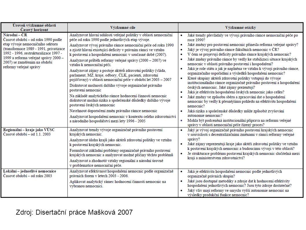 Zdroj: Disertační práce Mašková 2007