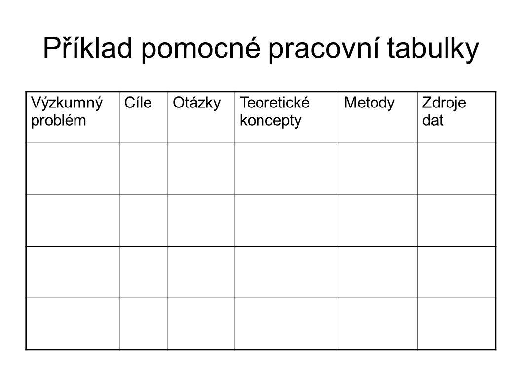 Příklad pomocné pracovní tabulky Výzkumný problém CíleOtázky Teoretické koncepty Metody Zdroje dat