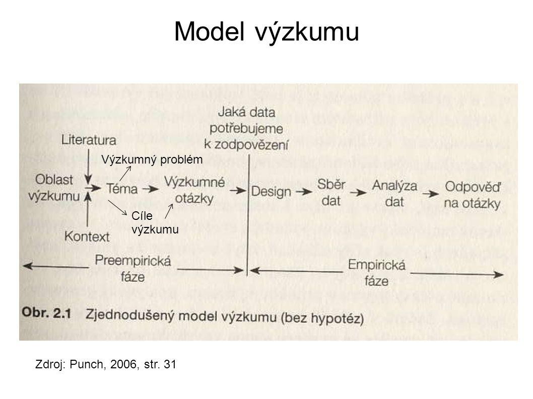 Model výzkumu Zdroj: Punch, 2006, str. 31 Cíle výzkumu Výzkumný problém