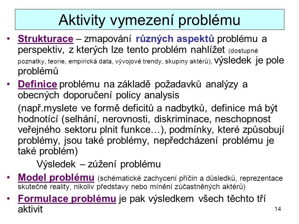 14 Aktivity vymezení problému Strukturace – zmapování různých aspektů problému a perspektiv, z kterých lze tento problém nahlížet (dostupné poznatky,