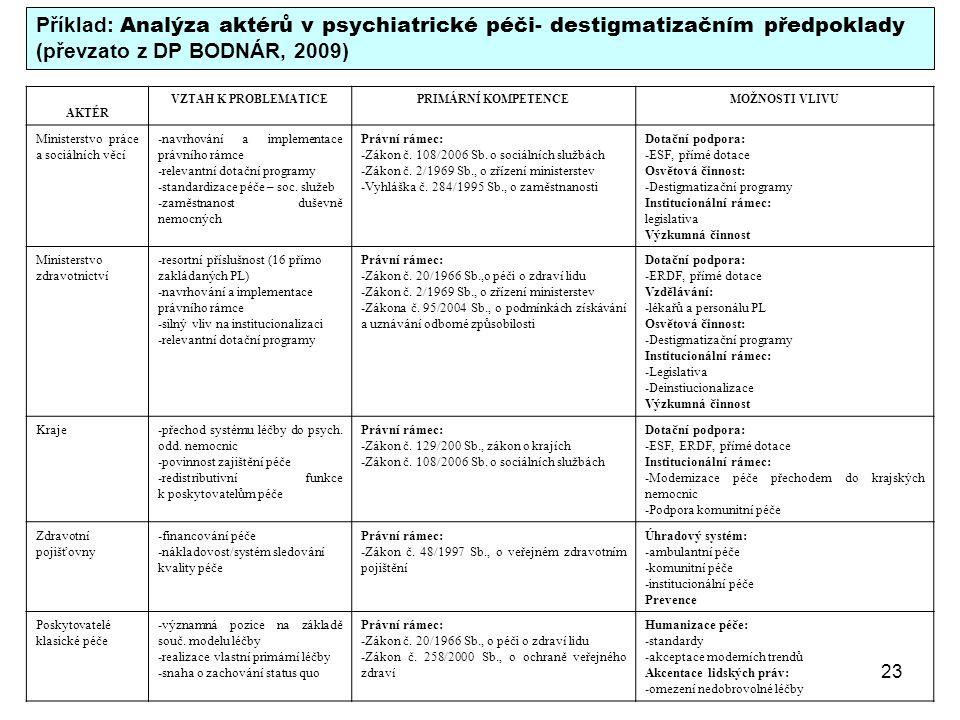 23 Příklad: Analýza aktérů v psychiatrické péči- destigmatizačním předpoklady (převzato z DP BODNÁR, 2009) AKTÉR VZTAH K PROBLEMATICEPRIMÁRNÍ KOMPETEN