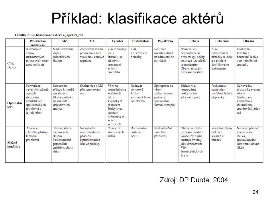 24 Zdroj: DP Durda, 2004 Příklad: klasifikace aktérů