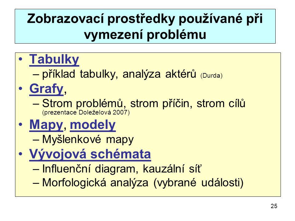 25 Zobrazovací prostředky používané při vymezení problému Tabulky –příklad tabulky, analýza aktérů (Durda) Grafy, –Strom problémů, strom příčin, strom