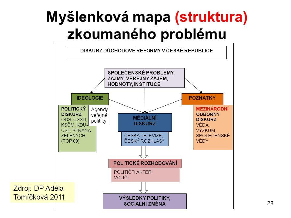 28 Myšlenková mapa (struktura) zkoumaného problému DISKURZ DŮCHODOVÉ REFORMY V ČESKÉ REPUBLICE IDEOLOGIE POZNATKY SPOLEČENSKÉ PROBLÉMY, ZÁJMY, VEŘEJNÝ
