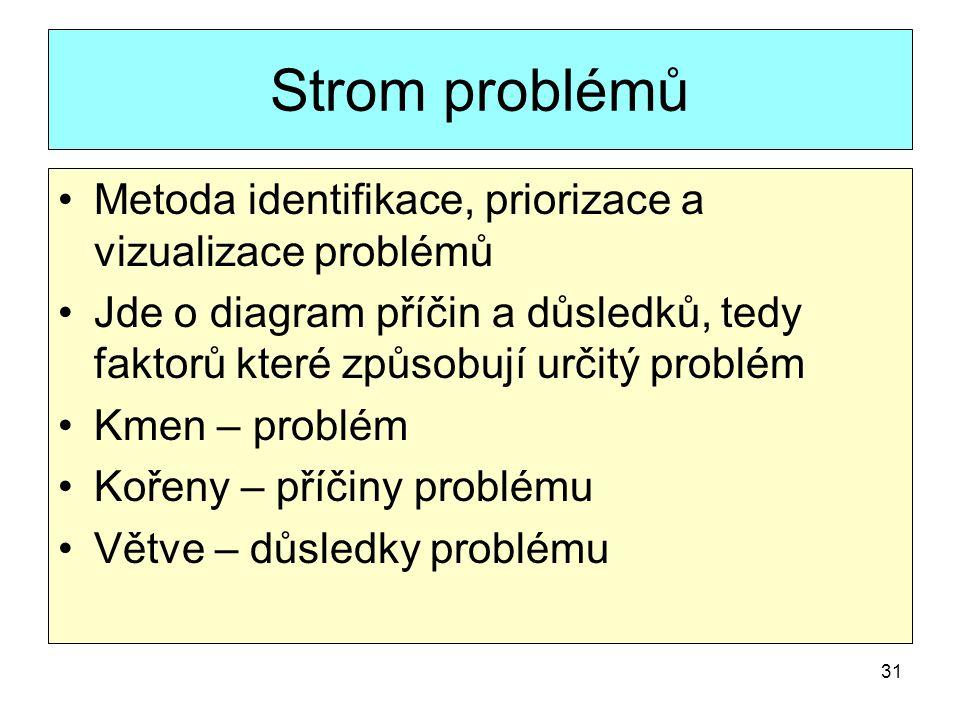 31 Strom problémů Metoda identifikace, priorizace a vizualizace problémů Jde o diagram příčin a důsledků, tedy faktorů které způsobují určitý problém