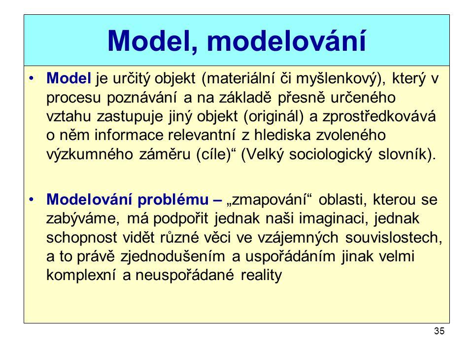 35 Model, modelování Model je určitý objekt (materiální či myšlenkový), který v procesu poznávání a na základě přesně určeného vztahu zastupuje jiný o
