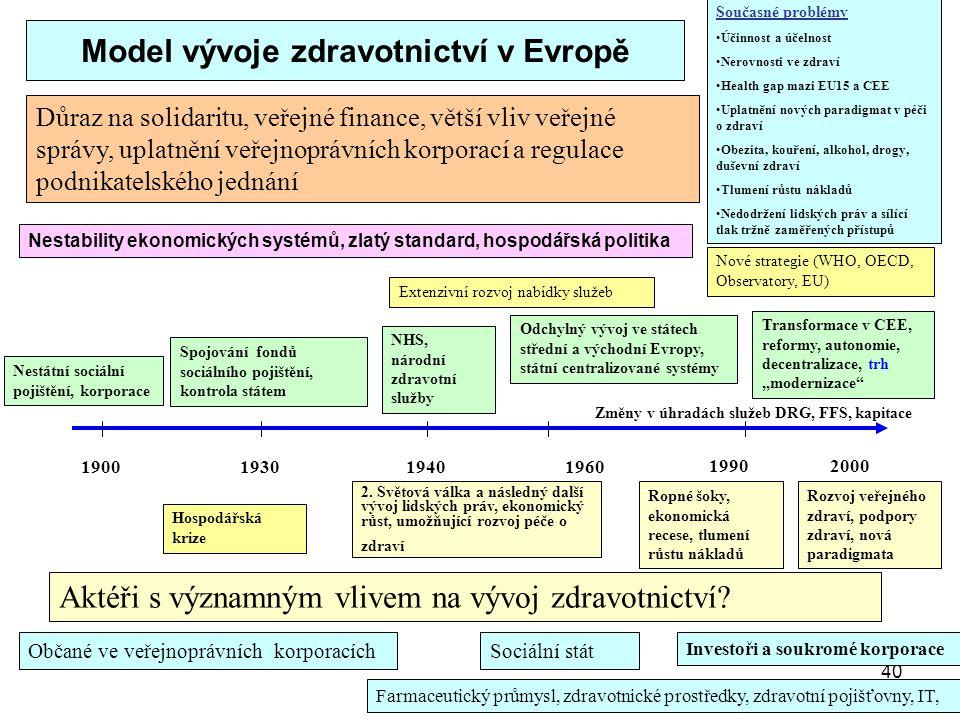 40 Model vývoje zdravotnictví v Evropě 1900193019401960 19902000 Hospodářská krize Spojování fondů sociálního pojištění, kontrola státem Odchylný vývo