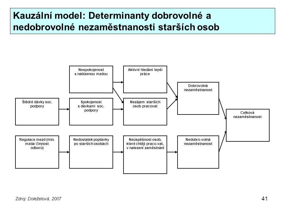 41 Kauzální model: Determinanty dobrovolné a nedobrovolné nezaměstnanosti starších osob Nedostatek poptávky po starších osobách Regulace mezd (min. mz