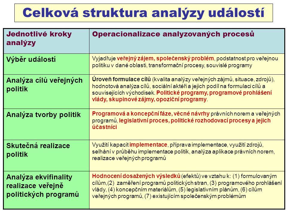 Celková struktura analýzy událostí Jednotlivé kroky analýzy Operacionalizace analyzovaných procesů Výběr událostí Vyjadřuje veřejný zájem, společenský problém, podstatnost pro veřejnou politiku v dané oblasti, transformační procesy, souvislé programy Analýza cílů veřejných politik Úroveň formulace cílů (kvalita analýzy veřejných zájmů, situace, zdrojů), hodnotová analýza cílů, sociální aktéři a jejich podíl na formulaci cílů a souvisejících východisek.