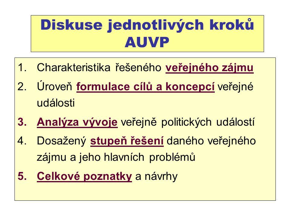 Diskuse jednotlivých kroků AUVP 1.Charakteristika řešeného veřejného zájmu 2.Úroveň formulace cílů a koncepcí veřejné události 3.Analýza vývoje veřejně politických událostí 4.Dosažený stupeň řešení daného veřejného zájmu a jeho hlavních problémů 5.Celkové poznatky a návrhy