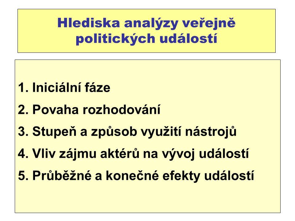 Hlediska analýzy veřejně politických událostí 1.Iniciální fáze 2.
