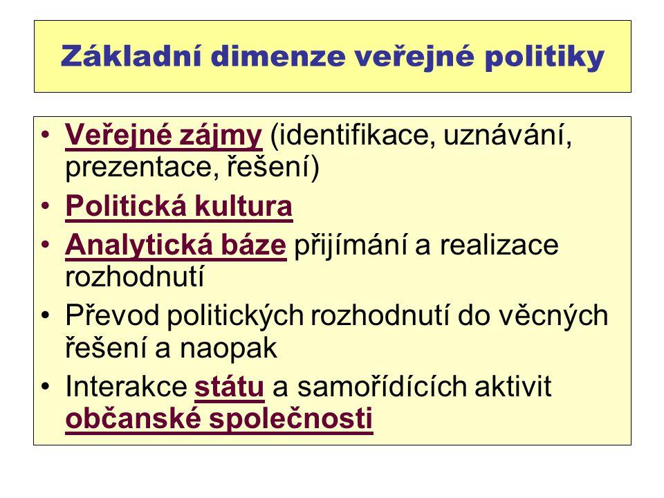 Základní dimenze veřejné politiky Veřejné zájmy (identifikace, uznávání, prezentace, řešení) Politická kultura Analytická báze přijímání a realizace rozhodnutí Převod politických rozhodnutí do věcných řešení a naopak Interakce státu a samořídících aktivit občanské společnosti