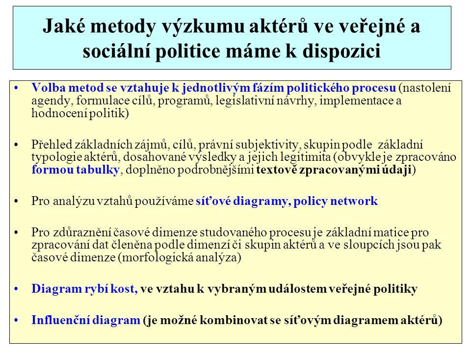 Jaké metody výzkumu aktérů ve veřejné a sociální politice máme k dispozici Volba metod se vztahuje k jednotlivým fázím politického procesu (nastolení