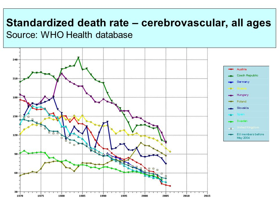 Source: WHO Health Data 2008 Graph. 1. Standardized death rate – cerebrovascular, all ages Standardized death rate – cerebrovascular, all ages Source: