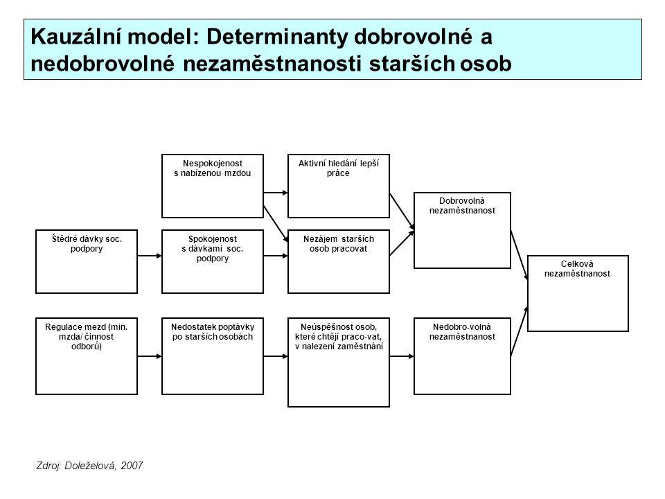 Vymezení poznávacího/výzkumného problému Vymezení poznávacího problému (výzkum, policy analysis) A.Veselý: Metody a metodologie vymezení problému (strukturace, definice, modelování a formulace problému v policy analysis).