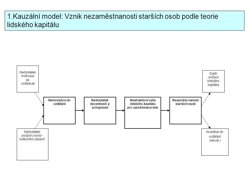 Model vývoje zdravotnictví v Evropě 1900193019401960 19902000 Hospodářská krize Spojování fondů sociálního pojištění, kontrola státem Odchylný vývoj ve státech střední a východní Evropy, státní centralizované systémy 2.