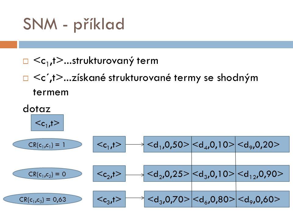 SNM - příklad ...strukturovaný term ...získané strukturované termy se shodným termem dotaz CR(c 1,c 1 ) = 1 CR(c 1,c 2 ) = 0 CR(c 1,c 3 ) = 0,63