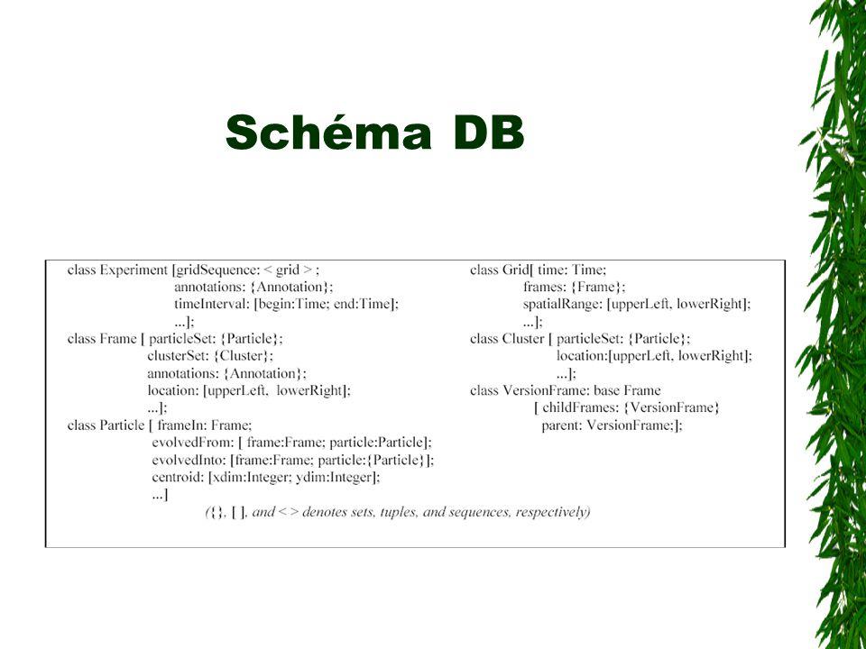 Schéma DB