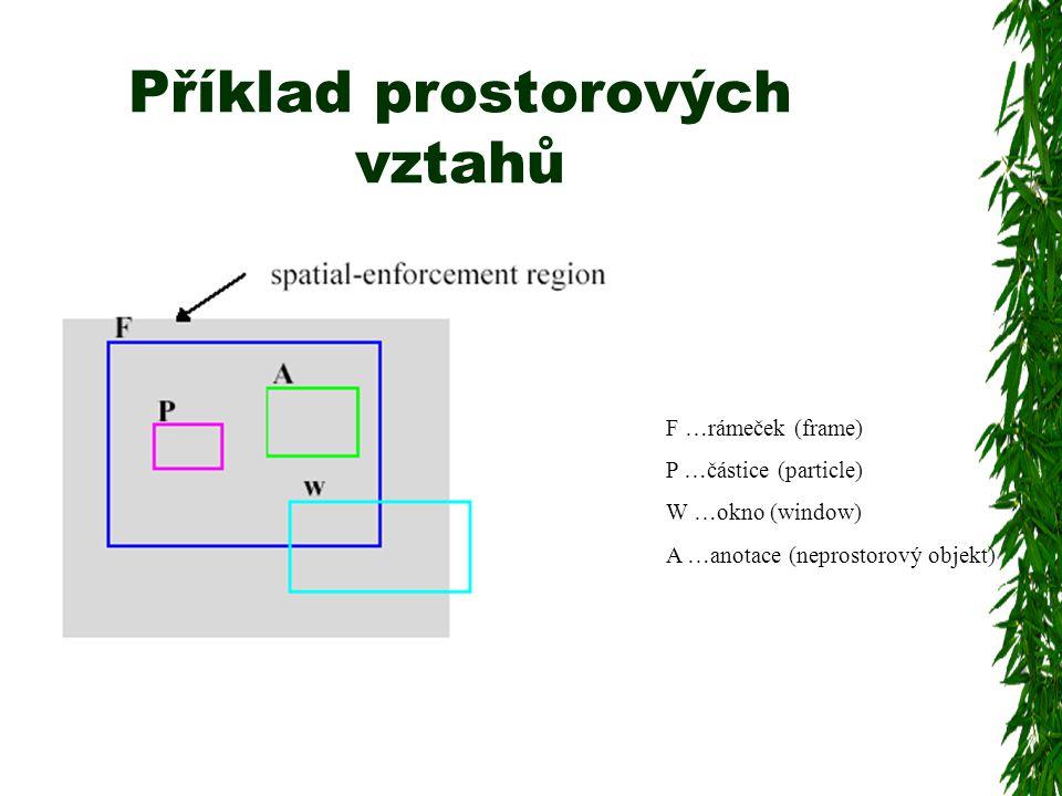 Příklad prostorových vztahů F …rámeček (frame) P …částice (particle) W …okno (window) A …anotace (neprostorový objekt)