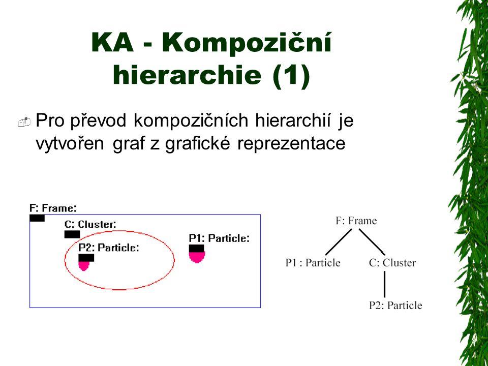 KA - Kompoziční hierarchie (1)  Pro převod kompozičních hierarchií je vytvořen graf z grafické reprezentace