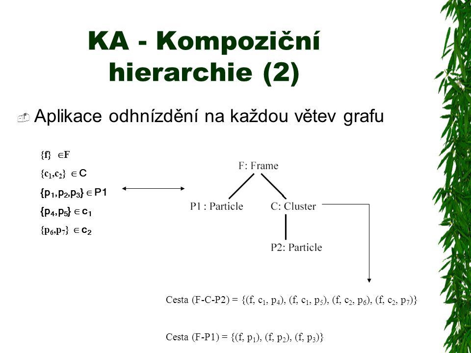 KA - Kompoziční hierarchie (2)  Aplikace odhnízdění na každou větev grafu {f}  F {c 1,c 2 }  C {p 1,p 2,p 3 }  P1 {p 4,p 5 }  c 1 {p 6,p 7 }  c 2 Cesta (F-C-P2) = {(f, c 1, p 4 ), (f, c 1, p 5 ), (f, c 2, p 6 ), (f, c 2, p 7 )} Cesta (F-P1) = {(f, p 1 ), (f, p 2 ), (f, p 3 )}