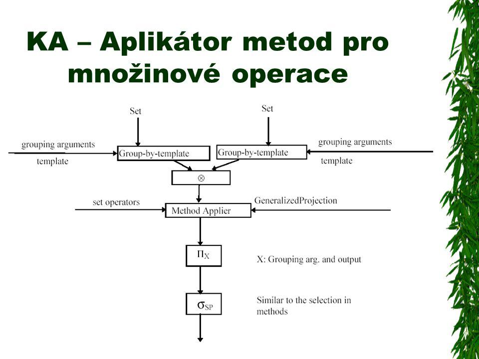 KA – Aplikátor metod pro množinové operace